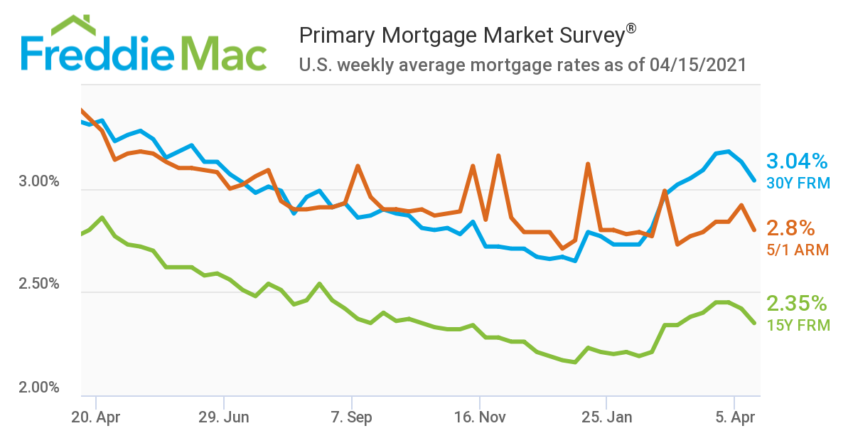 Mortgage Rates Fall This Month in Welcome News for Buyers