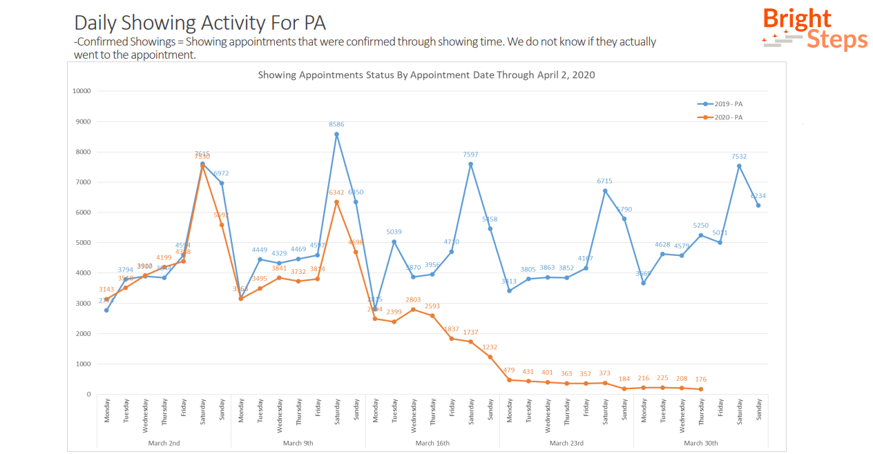April 6 Update: COVID-19's Effect on the PA Housing Market