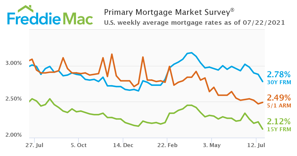 Surprise Drop in Mortgage Rates Good News for Buyers